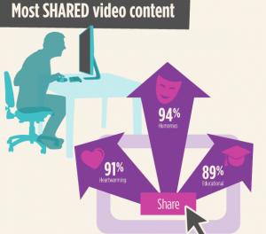most-shared-video-content-300x264
