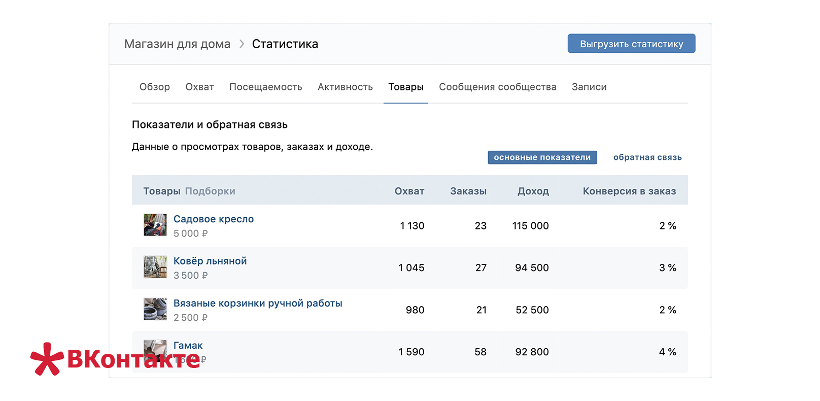 В сообществах ВКонтакте появилась статистика по продажам